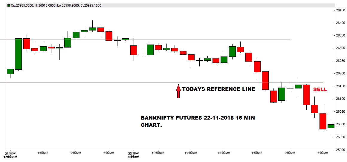 BANKNIFTY 15 MIN 22-11-2018.png