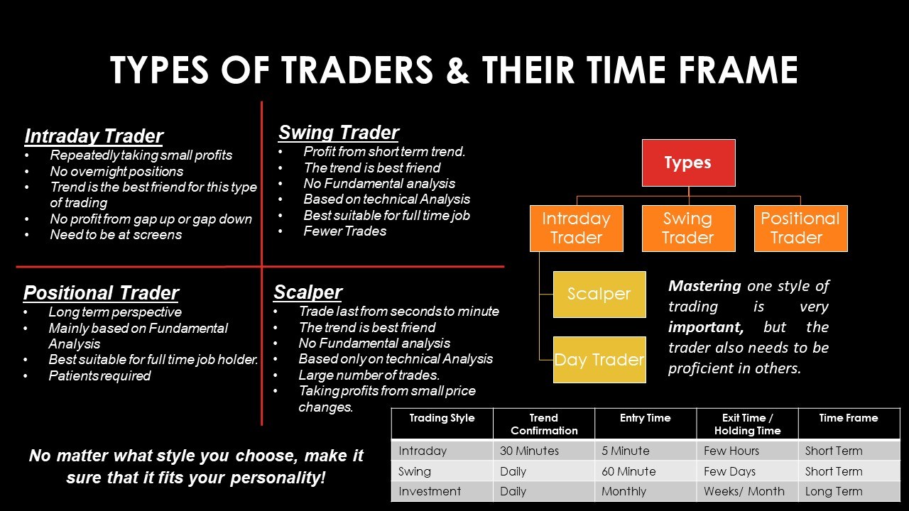Part 2 - Types of Traders & their time Frame.jpg