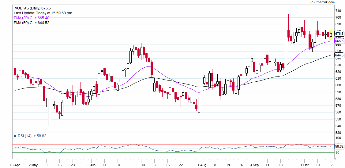 VOLTAS_Daily_17-10-2019.png